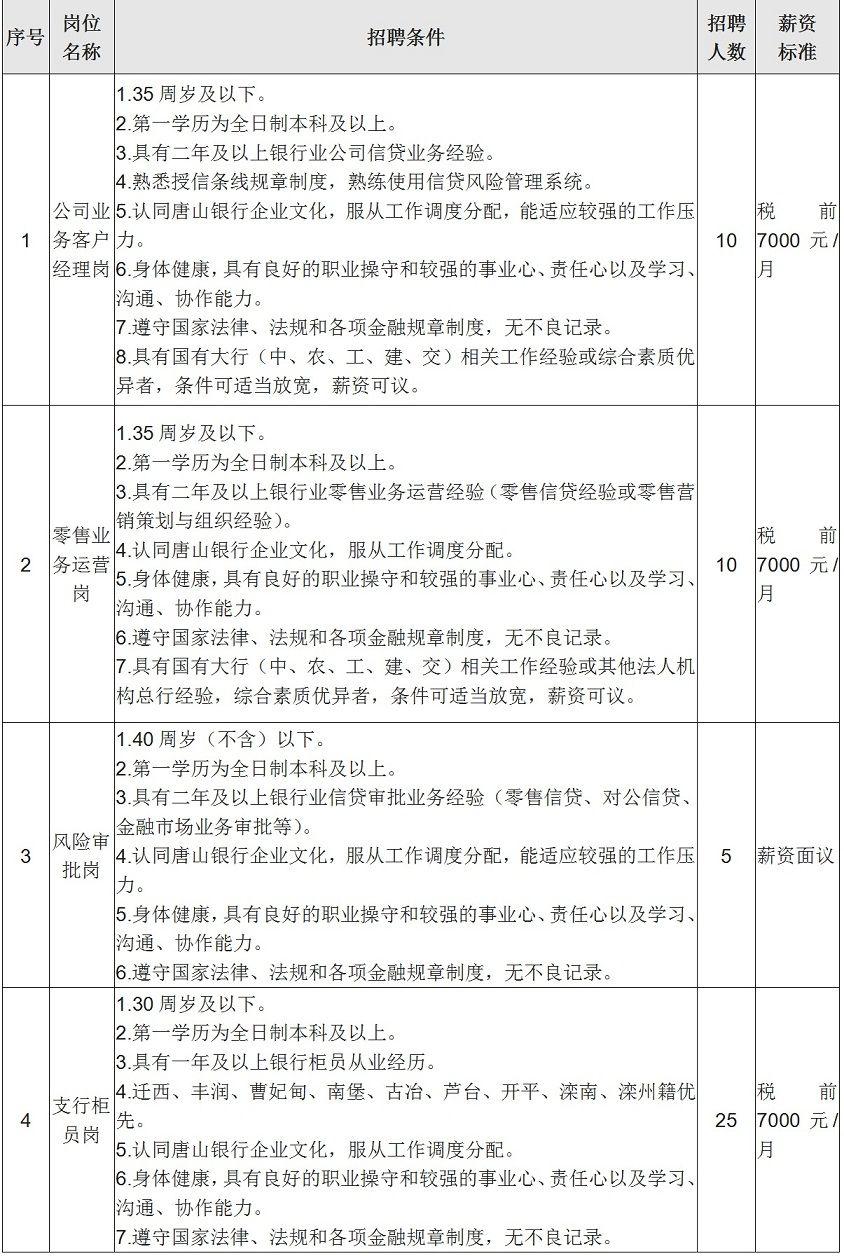 2021唐山银行社会招聘公告(50人)